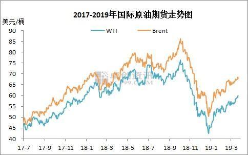 2017-2019年国际原油期货价格走势图。来源:卓创资讯