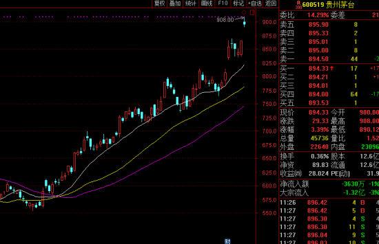 贵州茅台股价日线图