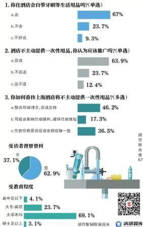 本次调查由新京报与清研智库联合推出,调查样本为679人。