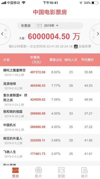 """来源:国家电影专资办""""中国电影票房""""APP"""