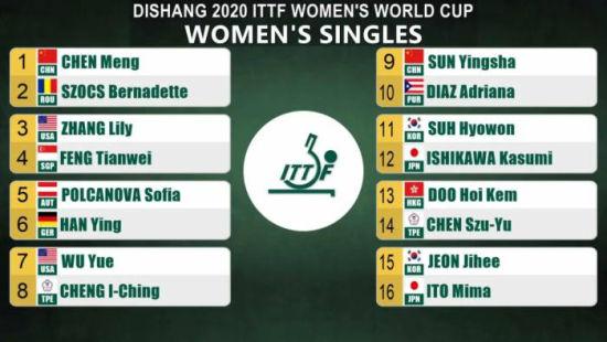 乒乓球女单世界杯开战 陈梦、孙颖莎力争冠军