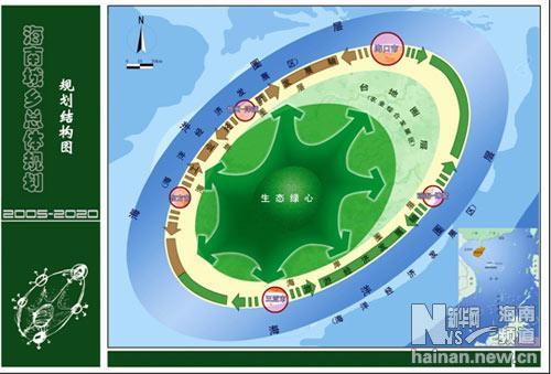 海南城乡总体规划 -规划结构图; 海南国际旅游岛建设