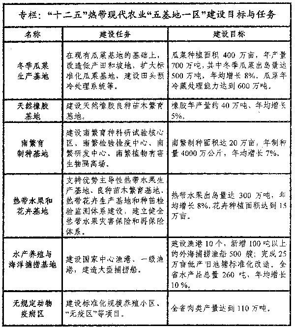 【幼儿园三至五年发展规划】