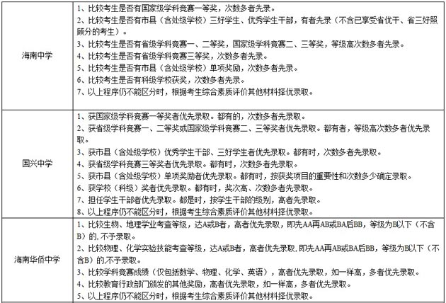 海南省初中学生综合素质评价报告单