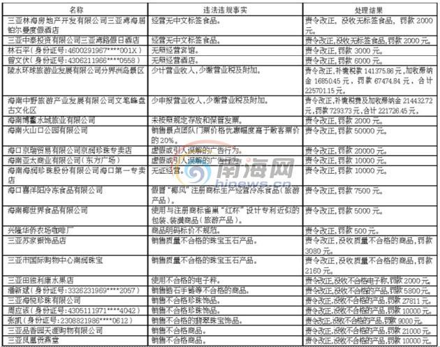 海南曝光旅游市场违规行为 火山口公园上榜