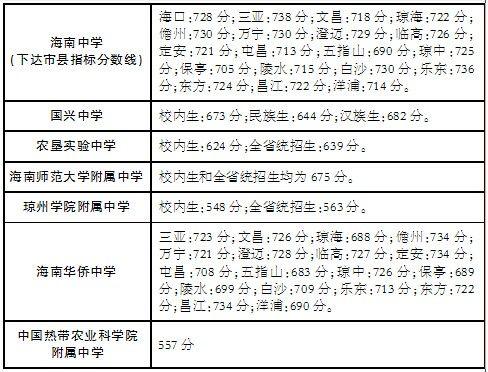 海南中招第一批次入围分数线划出 共招12033