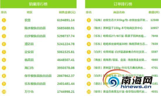 海南爱心扶贫网第五十期榜单揭晓。